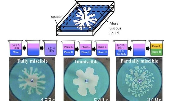 Yeni Çalışma, Akan Viskoz Sıvılar Hakkında 60 Yıllık Bir Teoriyi Değiştirebilir