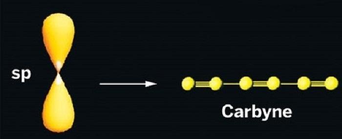 Karbin: Karbonun Alışılmadık Bir Biçimi
