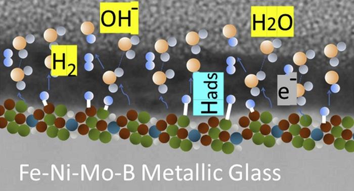 Metalik Cam: Hidrojen Enerjisi Sorununu Çözmeye Bir Adım Daha Yakın