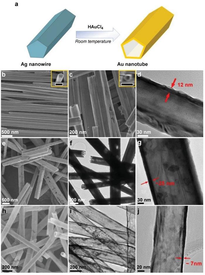 Nano Boyuttaki Altın Parçacıkları Mezotelyoma Tedavisinde Kullanılabilir