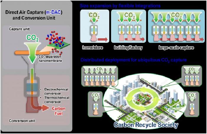 Havadan Karbondioksit Ayrışımı için Gelişmiş Gaz Ayırma Membranları