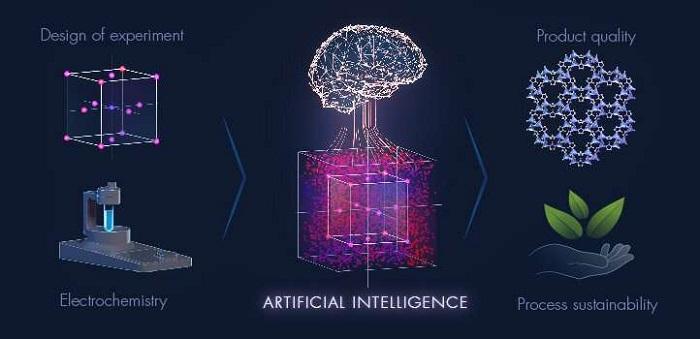 Yapay Öğrenme Algoritması Kullanılarak Sürdürülebilir Malzeme Geliştirildi