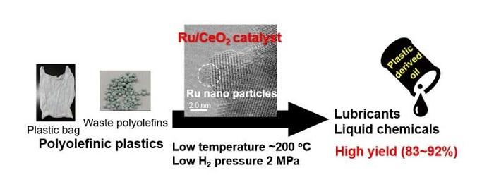 Katalizör, Plastik Atıklarını Düşük Sıcaklıklarda Değerli Bileşenlere Dönüştürüyor