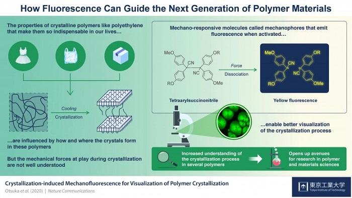 Mekanoforlar: Polimer Kristalleşmesine Benzersiz Bir Bakış