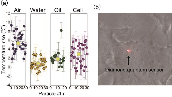 Nanoelmas Sensörler Hem Isı Kaynağı Hem de Termometre Görevi Görebilir
