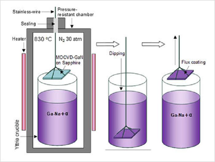 Ulusal Malzeme Bilimi Enstitüsü Tarafından Yüksek Kaliteli Galyum Nitrür Kristalleri için Yeni Bir Tekniğin Geliştirilmesi