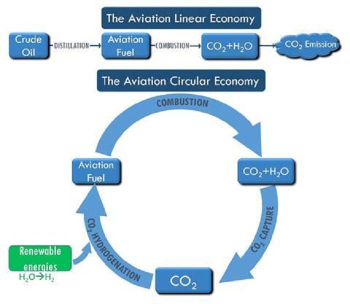 Karbondioksiti, Jet Yakıtına Dönüştüren Daha Yeni ve Daha Ucuz Bir Katalizör Geliştirildi