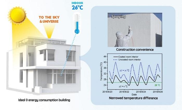 Binaları Klima Olmadan Soğuk Tutmak Mümkün: Çevre Dostu Akıllı Kaplama