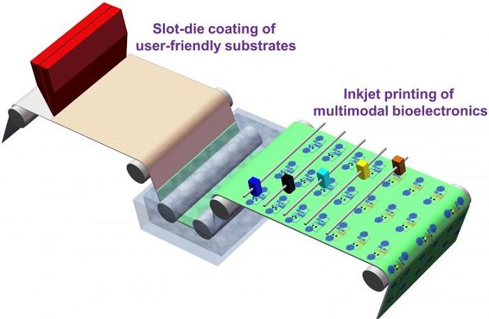 Giyilebilir Biyoelektronik Cilt Çıkartması ile COVID-19'u Algılayan Sistem