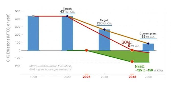 Karbondioksit 'Musluğu'nu Kapatmanın Doğal Yolu: Kaliforniya Tarzı