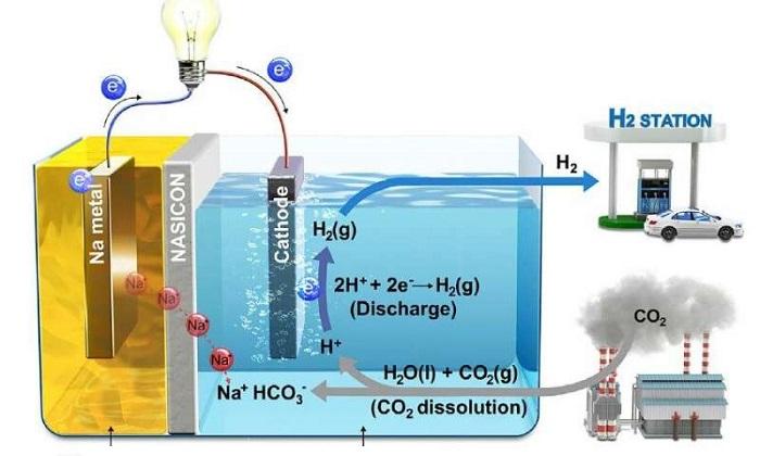 Yeni Sistem Karbondioksit Emisyonunu Tutarak Elektrik Üretiyor