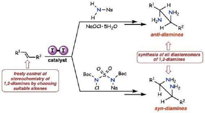 Moleküler İyot,  Antiviral ve Farmasötik Sentez Süreçlerini Katalize Ediyor