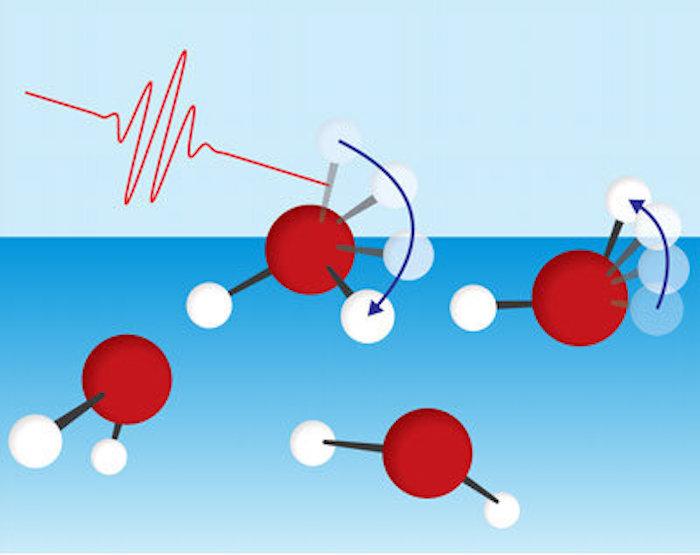Su Yüzeyi Molekülleri Serbest OH Grubunun Dönüşü ile Enerji Kaybediyor