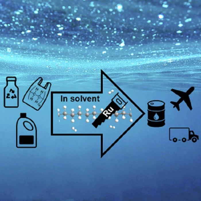 Yeni Teknoloji, Atık Plastikleri Bir Saat İçinde Jet Yakıtına Dönüştürüyor