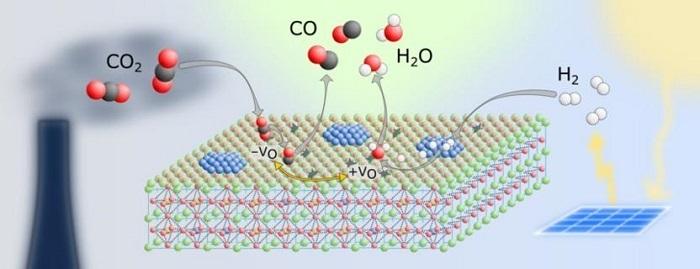 Düşük CO2 Salınımı için Geliştirilen Yeni Katalizör