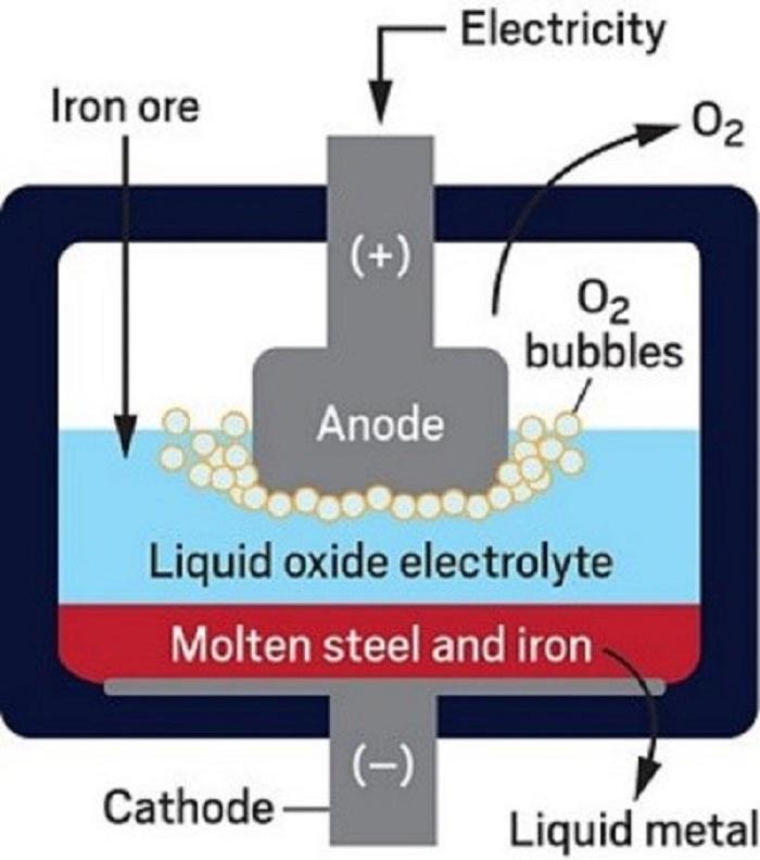 Endüstri Çelik Üretimini Karbondan Arındırabilir mi?
