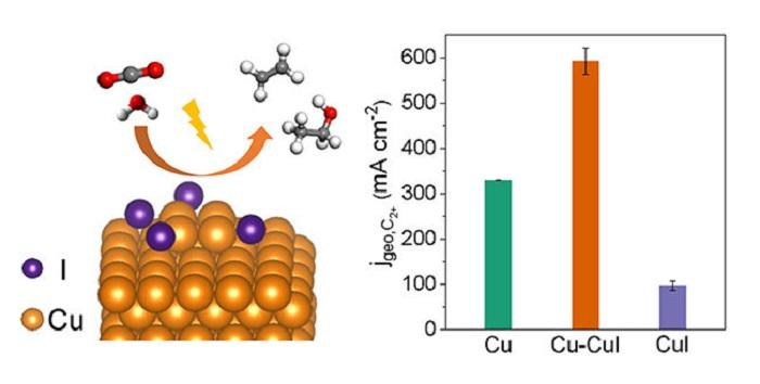 Karbondioksit Elektro-İndirgenmesini Arttıran Yeni Katalizör