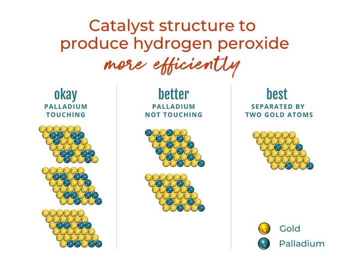 Pandemide Talebi Artan Hidrojen Peroksitin Üretimini Hızlandıran Çevre Dostu Katalizör Geliştirildi