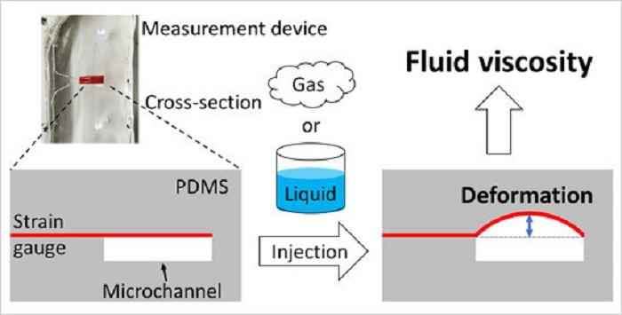 Hem Sıvılar Hem de Gazlar için Yeni Viskozite Ölçme Tekniği Geliştirildi