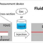 Araştırmacılar Hem Sıvılar Hem De Gazlar İçin Bir Viskozite Ölçüm Tekniği Geliştirdi