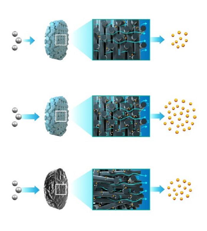 Elektrokimyasal Reaktörler için Akış Elektrotlarını Optimize Etmeye 3D Baskı Kullanımı