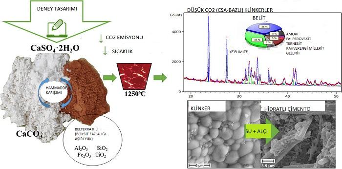 Araştırmacılar Tarafından Düşük Karbon Ayak İzine Sahip Alternatif Çimento Geliştirildi