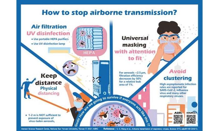 Maske-Mesafe: Solunum Virüsleri Aerosoller ile Havada İki Metreden Uzağa Yayılıyor