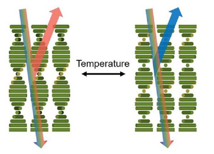 Sıcaklık Değişimi ile Renk Değiştiren Kaplamalar