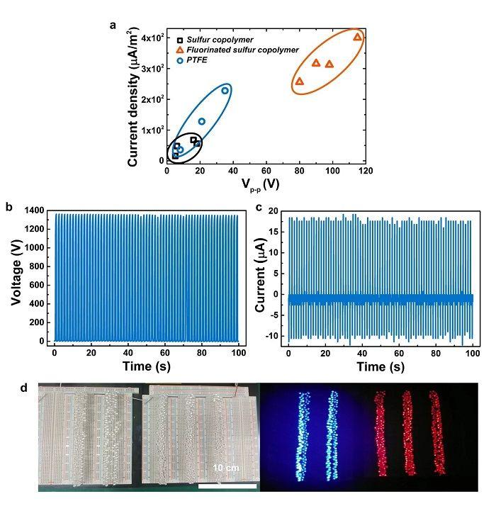 Petrol Rafine Sürecinde Yüksek Performanslı Triboelektrik Materyal Üretildi